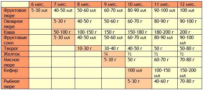 Таблица прикорма: первым идет фруктовое пюре